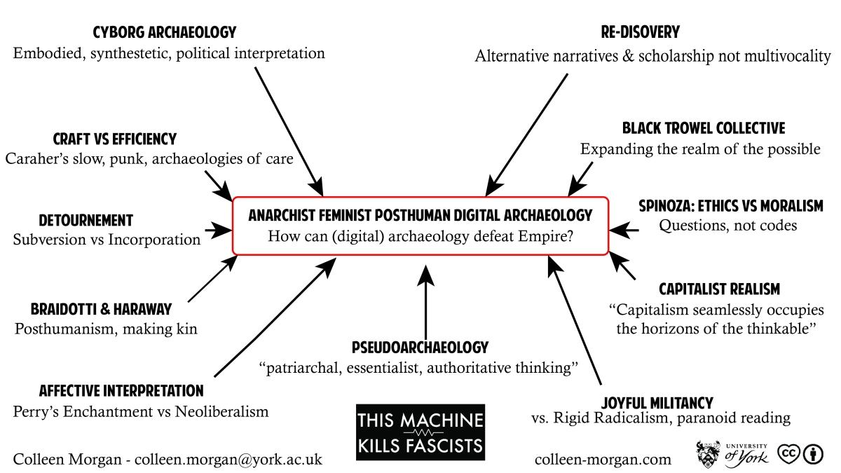 Anarchist Feminist Posthuman Archaeology – CAA2019