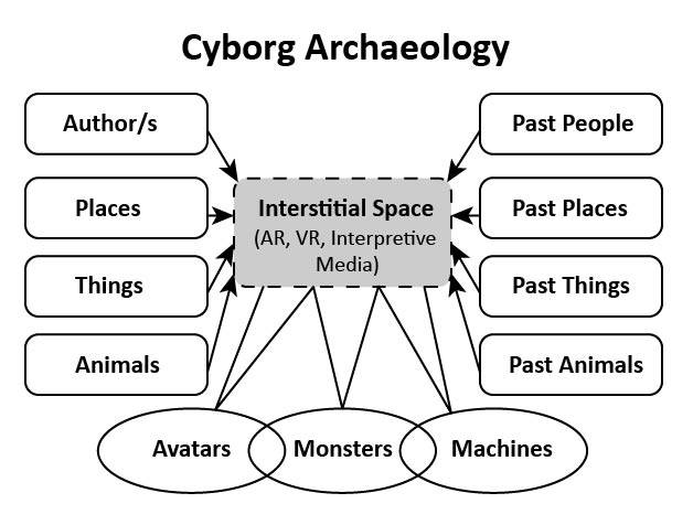 Avatars, Monsters, and Machines: A Cyborg Archaeology